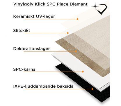 vinylgolv med flera lager och inbyggd underlagsmatta